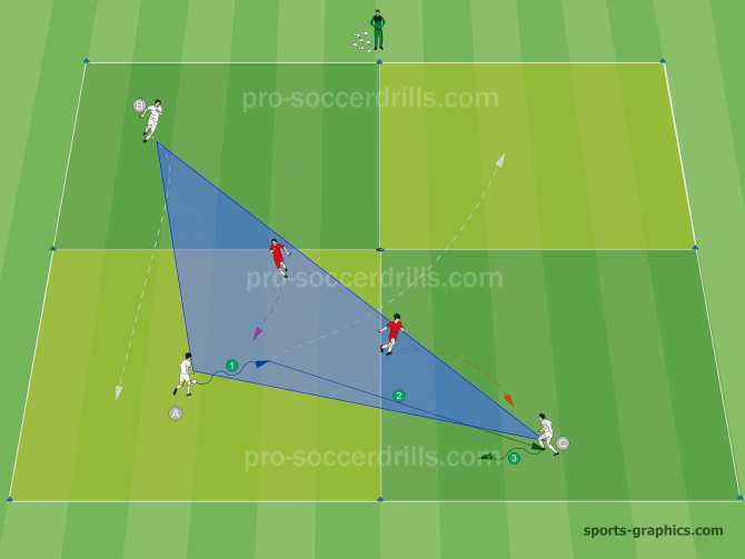 To be able to maintain the possession players always have to create triangles.