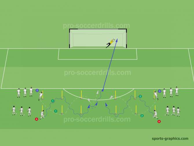 On the signal of the coach Player A starts to dribble towards the diagonally placed stick. When the attacker reaches the stick the defender (Player D) can start his move and sprints towards the diagonally placed stick. Players make a zig-zag movement. After the last stick the attacker shoots on goal and the defender tries to prevent or block it. The exercise continues from the other side.